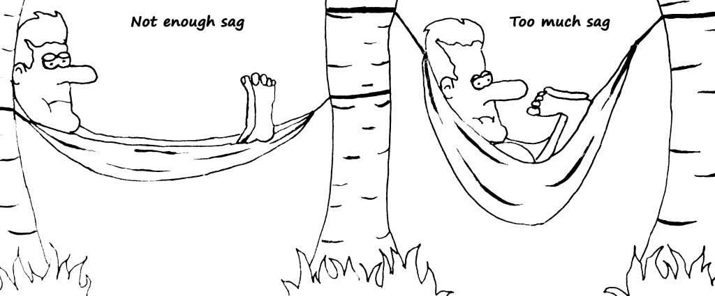 This illustrations shows an examples of hammocks set up with the incorrect amount of sag.